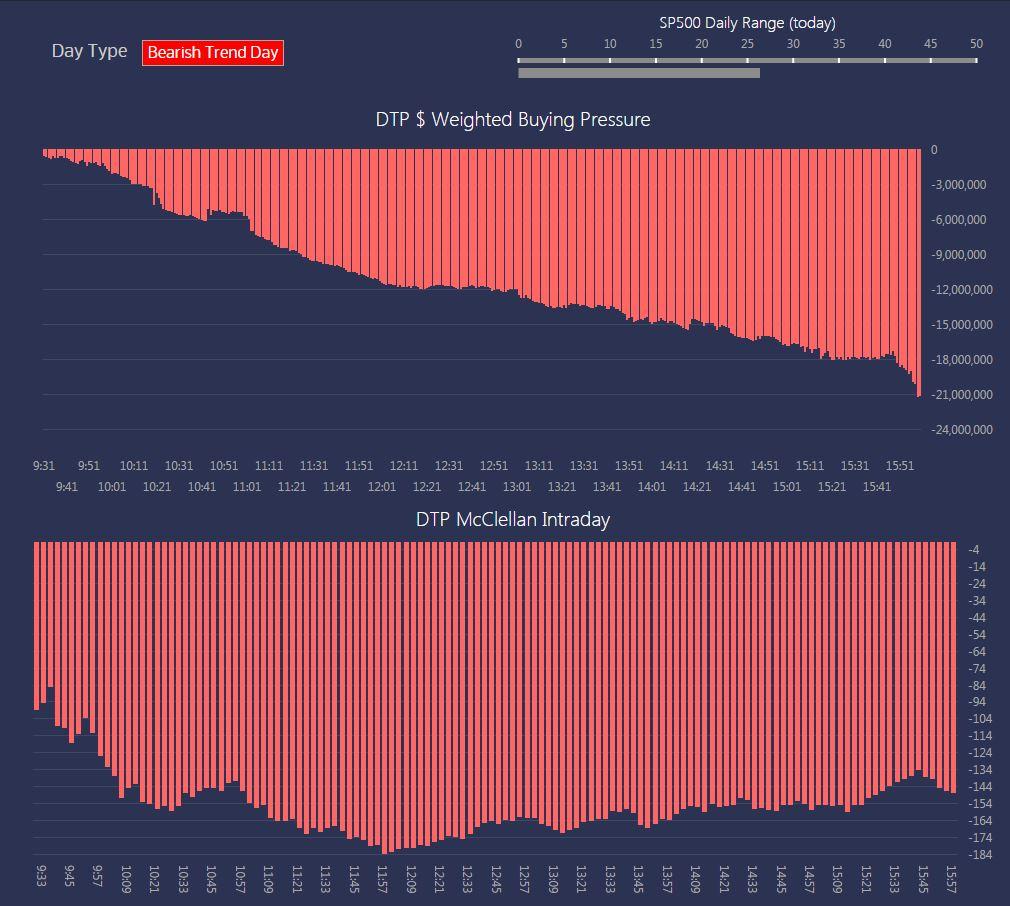 Bearish Trend Day Down - DataTraderPro