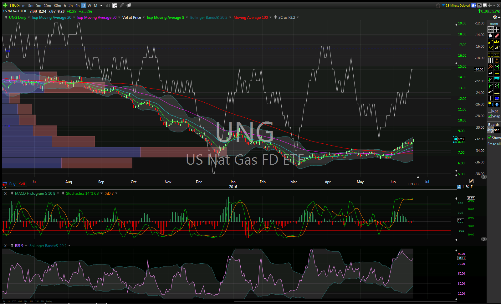 Short UNG 8.23 Stop 8.80 Target 7.19