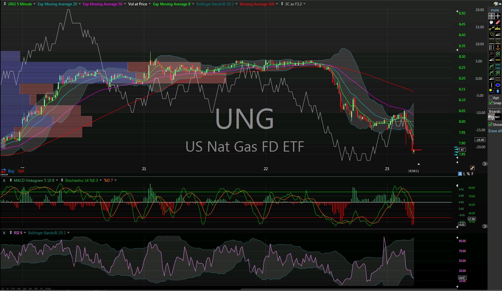 Closed UNG short exit 7.90 33c profit approx 4%