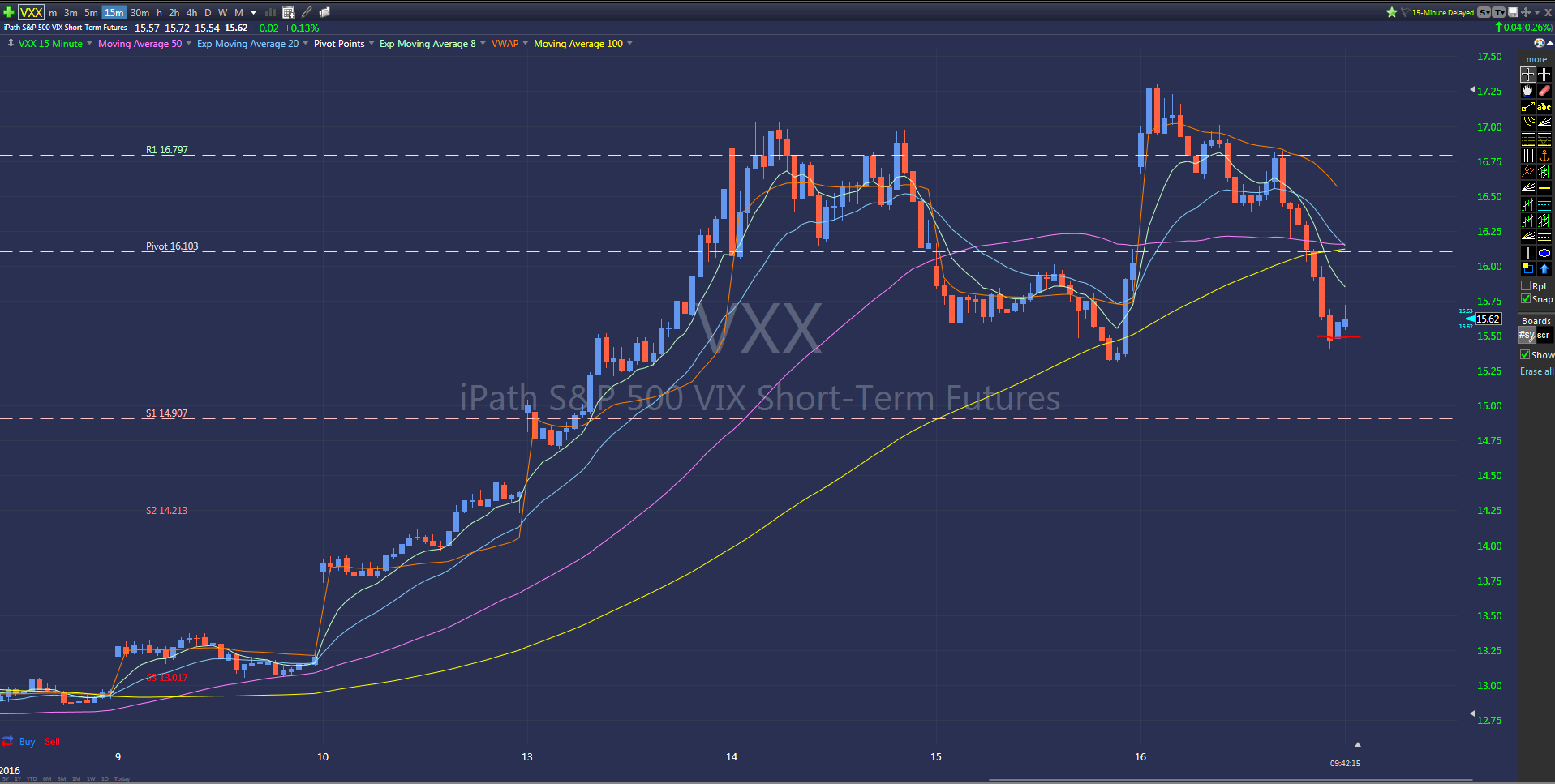 Covered VXX short at 15.60 for 1.20 gain