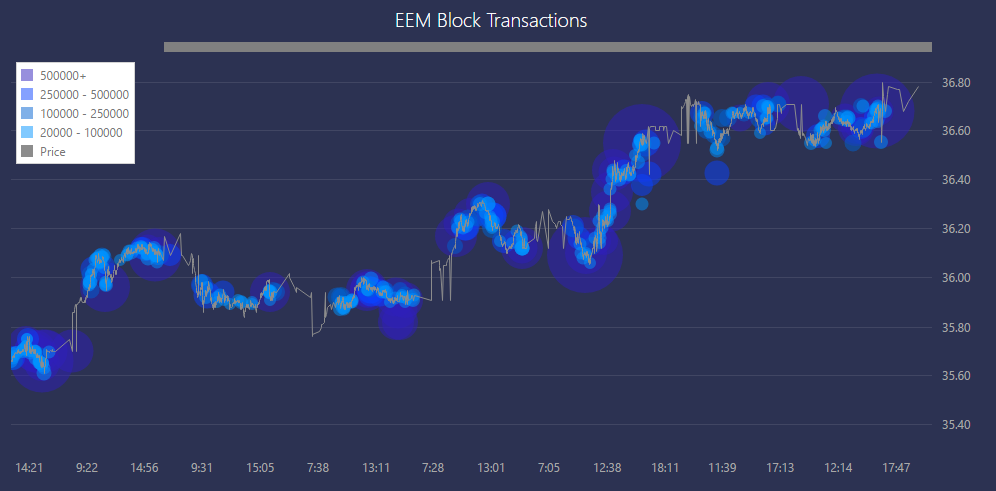 EEM-blocks