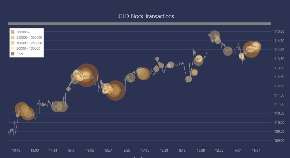 GLD-blocks