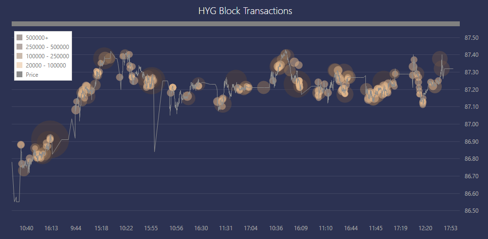 HYG-blocks